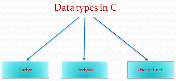 Online Free Tutorials: data types in c   char   int  long